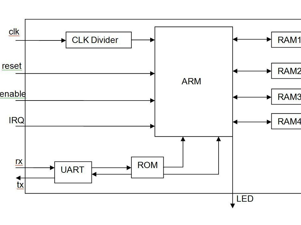 Microprocessor IP Core Based on ARM7